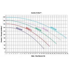 Pompe filtration Hayward Tristar