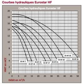 Pompe piscine Speck EUROSTAR HF