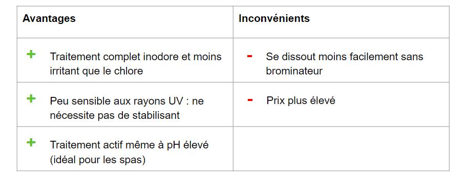 tableau comparatif chlore vs brome